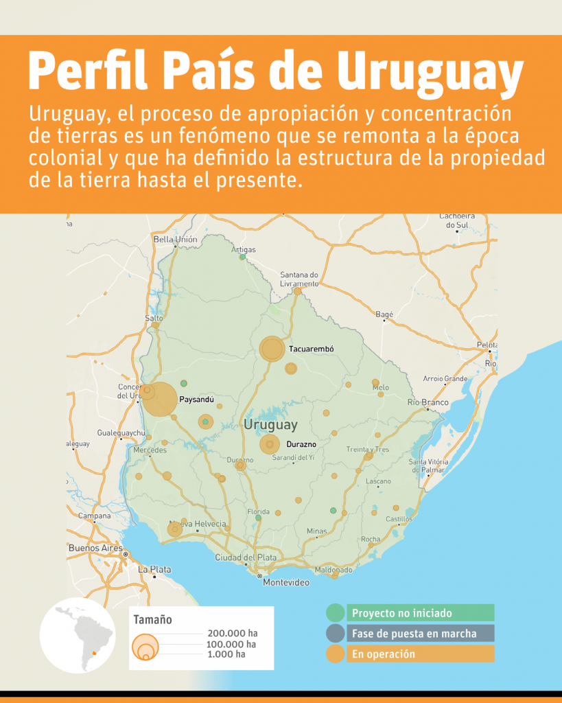 perfil pais Uruguay
